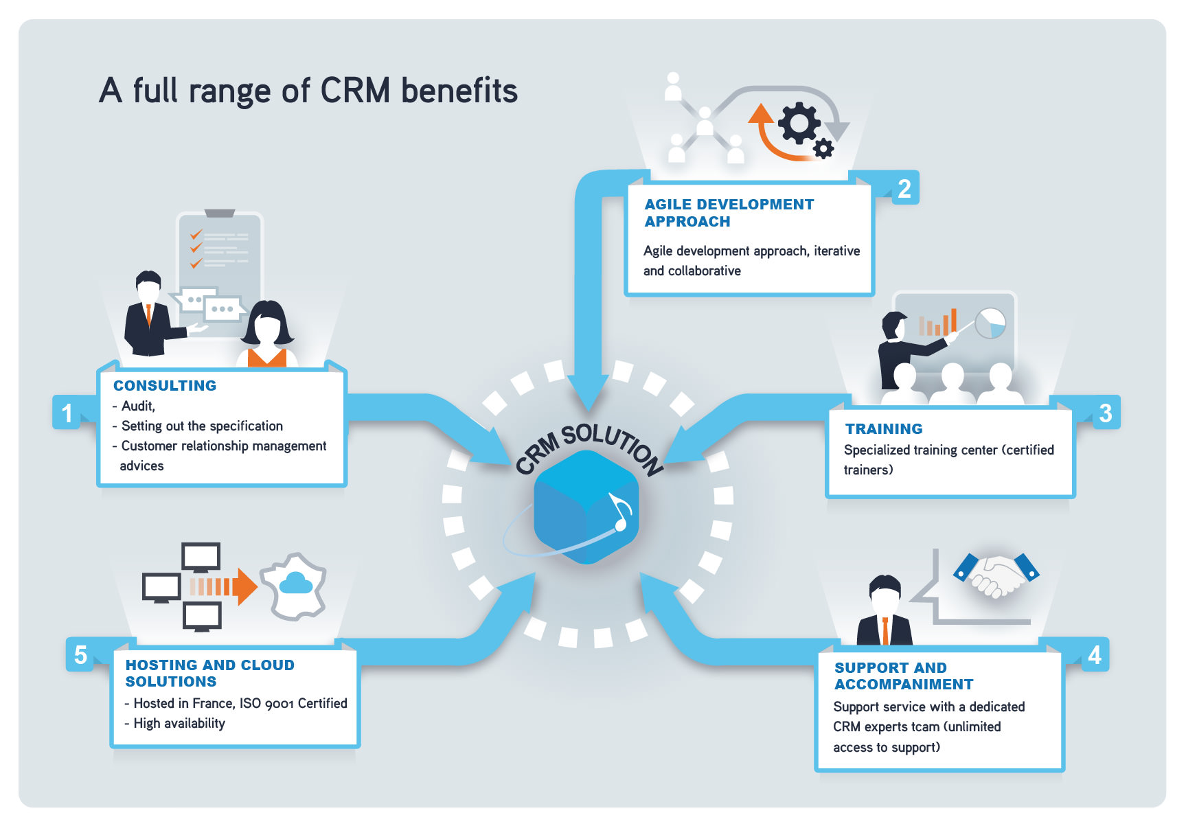 CRM services features