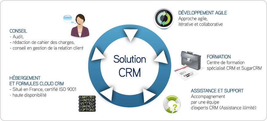 A Crm Solution Within Your Reach Crm Sugarcrm